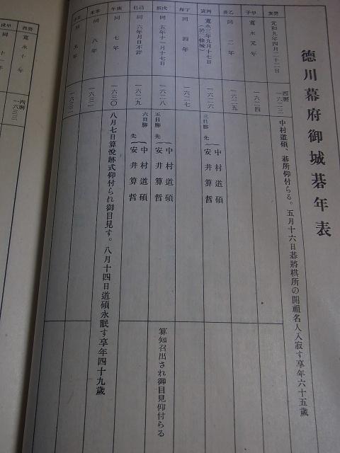徳川幕府御城碁年表